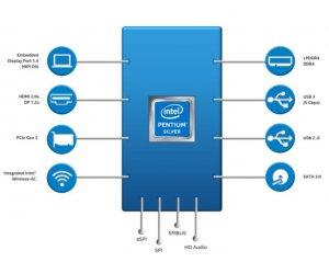 Procesory Intel Pentium Silver i Celeron